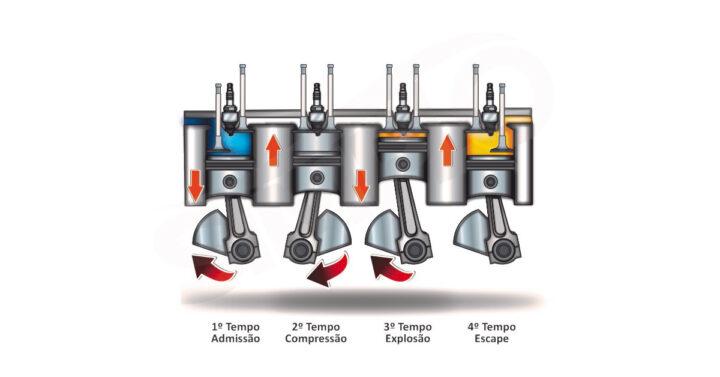 Motor Ciclo Otto: entenda o funcionamento