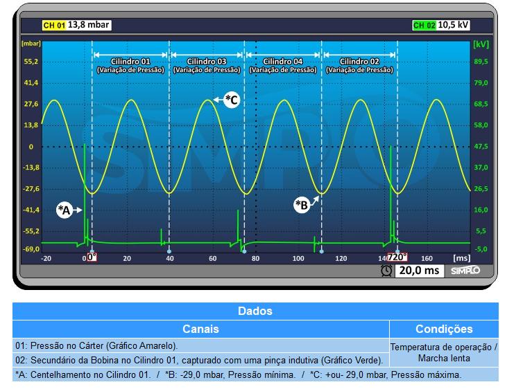 Pressão e vácuo - ondas de funcionamento de pressão no cárter