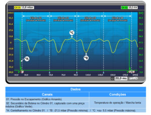 Pressão e vácuo - ondas de funcionamento da pressão no escapamento
