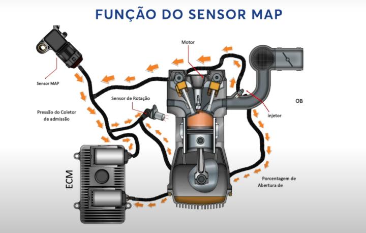 O que é o Sensor de Pressão Absoluta do Coletor?