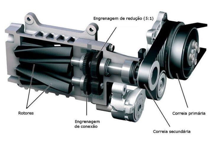 Supercompressor (supercharged): estudo dos compressores volumétricos