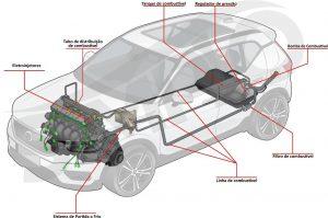 Ilustração dos componentes do sistema de alimentação de combustível