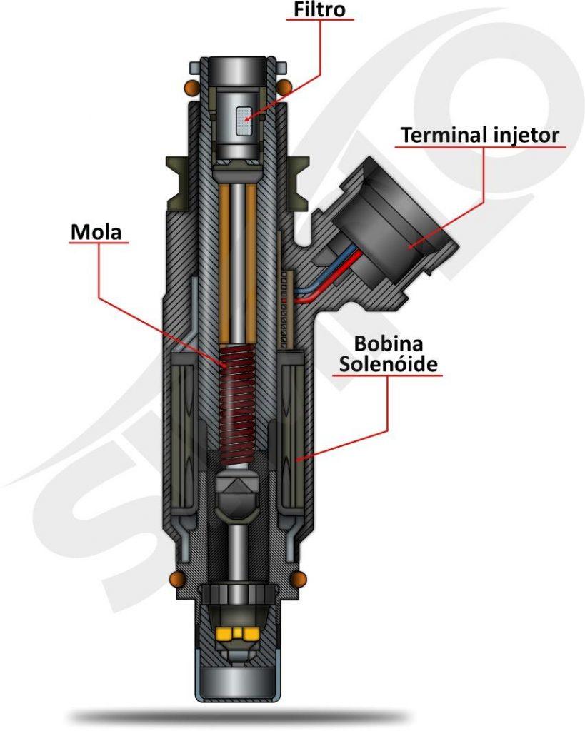 ilustração Componentes internos que compõem a válvula injetora