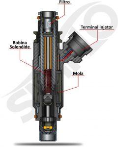 Como funciona a válvula injetora