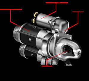 Ilustração dos principais componentes do motor de partida