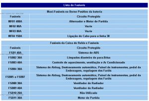 Tabela lista de fusíveis