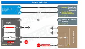 Ilustração do sistema de partida