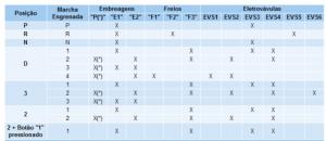 tabela dos componentes do câmbio automático