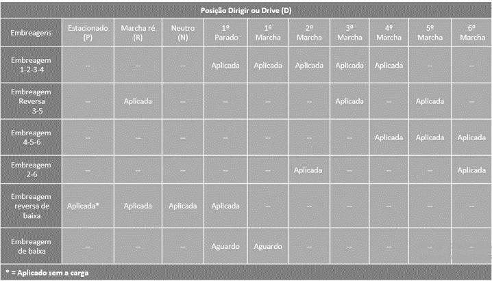 Tabela de variação do câmbio automático